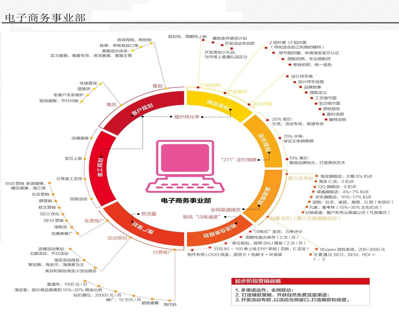 电子商务事业部架构